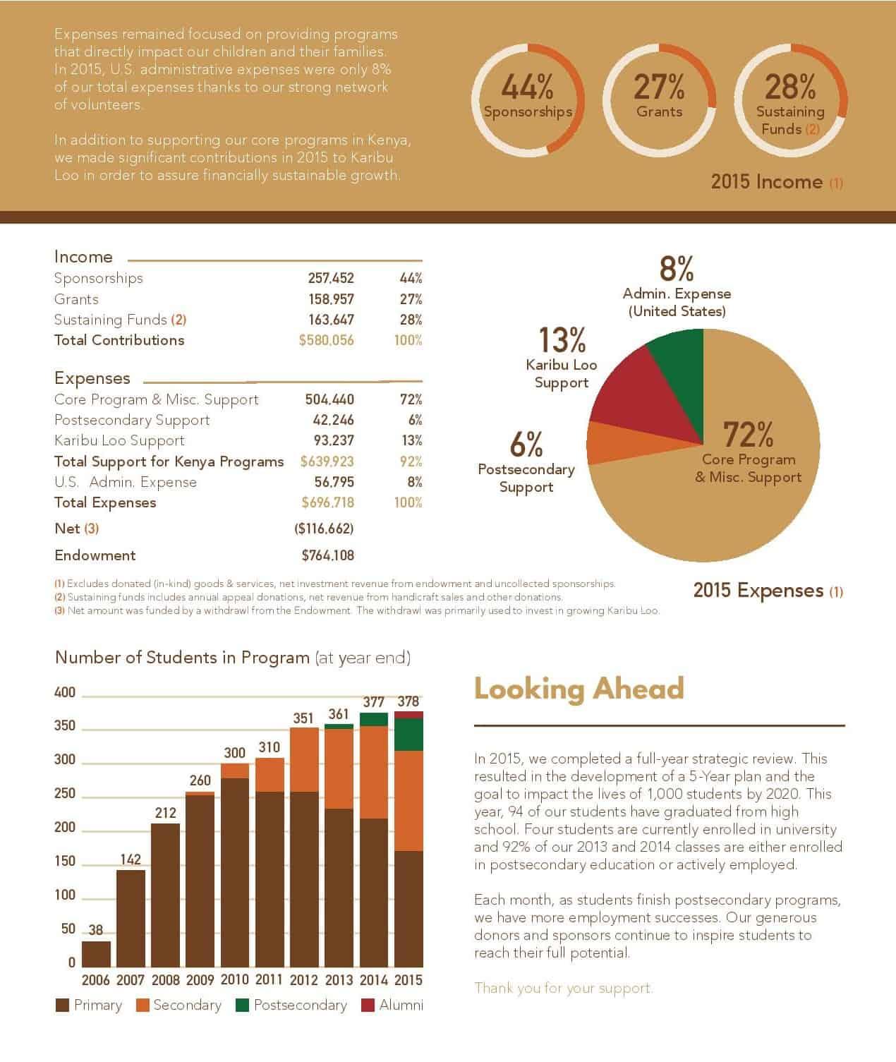 2015 Annual Report Financials