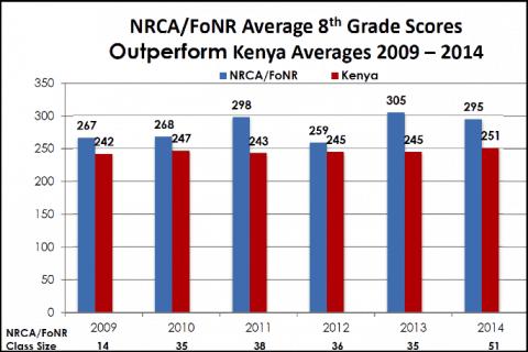 NRCA_FoNR_Avg_8th_Grade_Scores