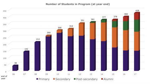 2017_Number of Children in Program